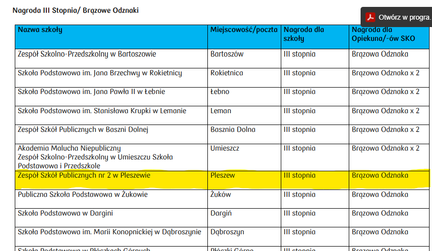 djęcie przedstawia nazwy szkół, które wygrały w konkursie SKO